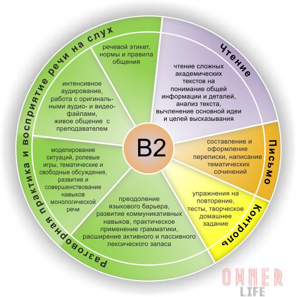 B2_intermediate